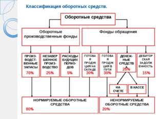 Оборотные средства Оборотные производственные фонды Фонды обращения ПРОИЗ-ВОД