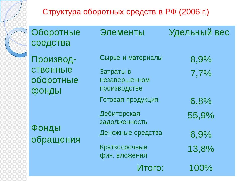 Норматив – показывает конкретное количество оборотных средств, необходимых дл...