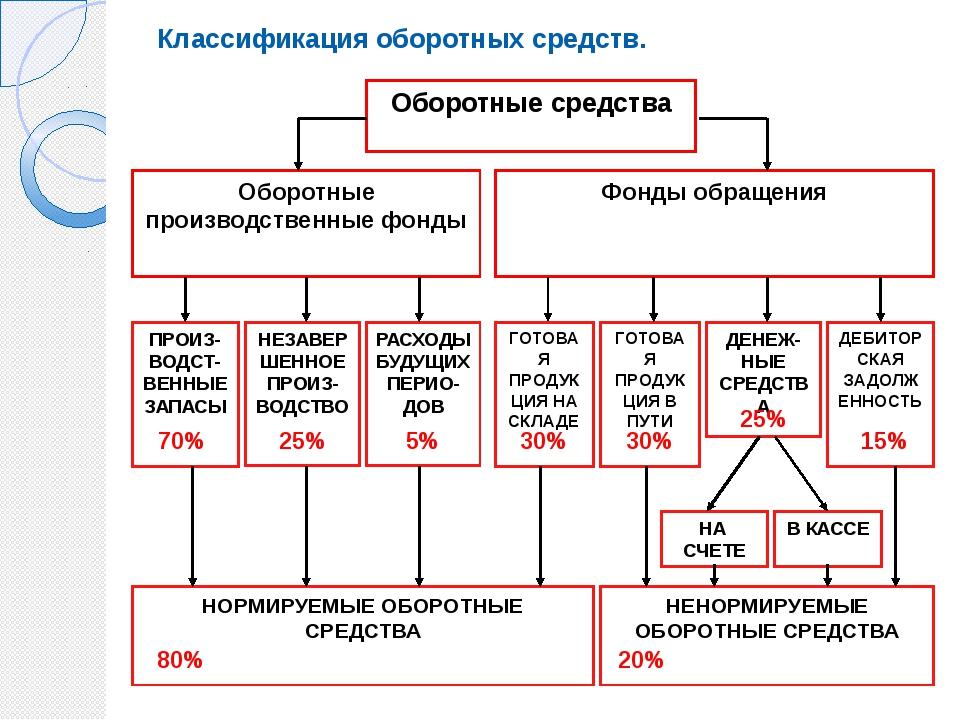 Оборотные средства Оборотные производственные фонды Фонды обращения ПРОИЗ-ВОД...