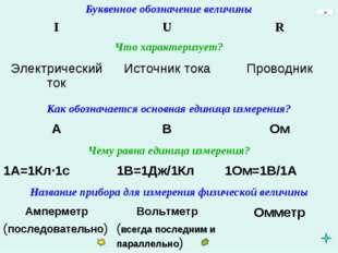 Буквенное обозначение величины IUR Что характеризует? Электрический токИ