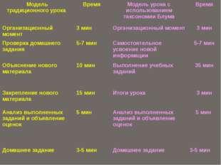 Модель традиционного урока Время Модель урока сиспользованием таксономииБлума