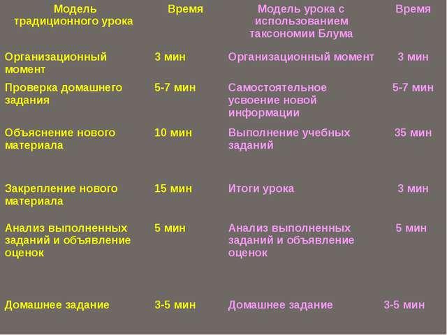 Модель традиционного урока Время Модель урока сиспользованием таксономииБлума...