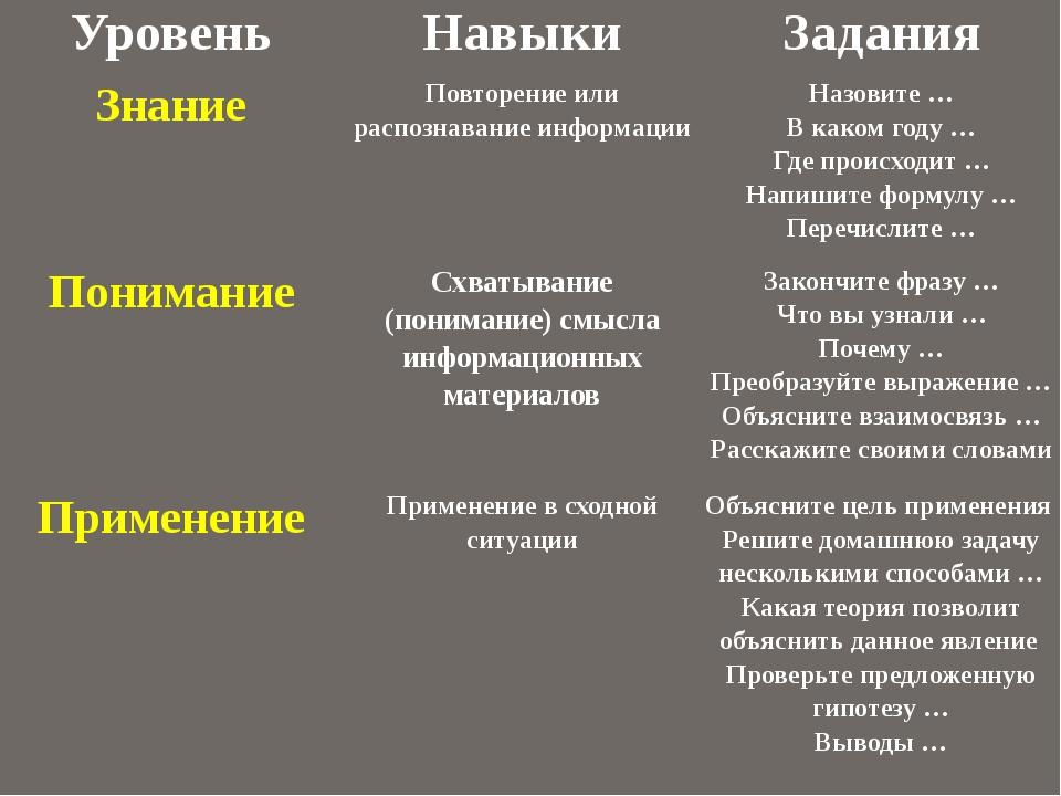 Уровень Навыки Задания Знание Повторение или распознавание информации Назови...