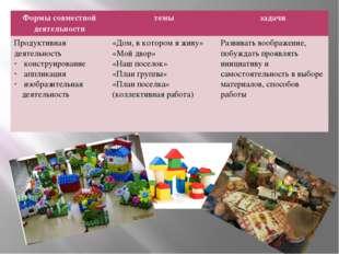 Формы совместной деятельности темы задачи Продуктивная деятельность конструи