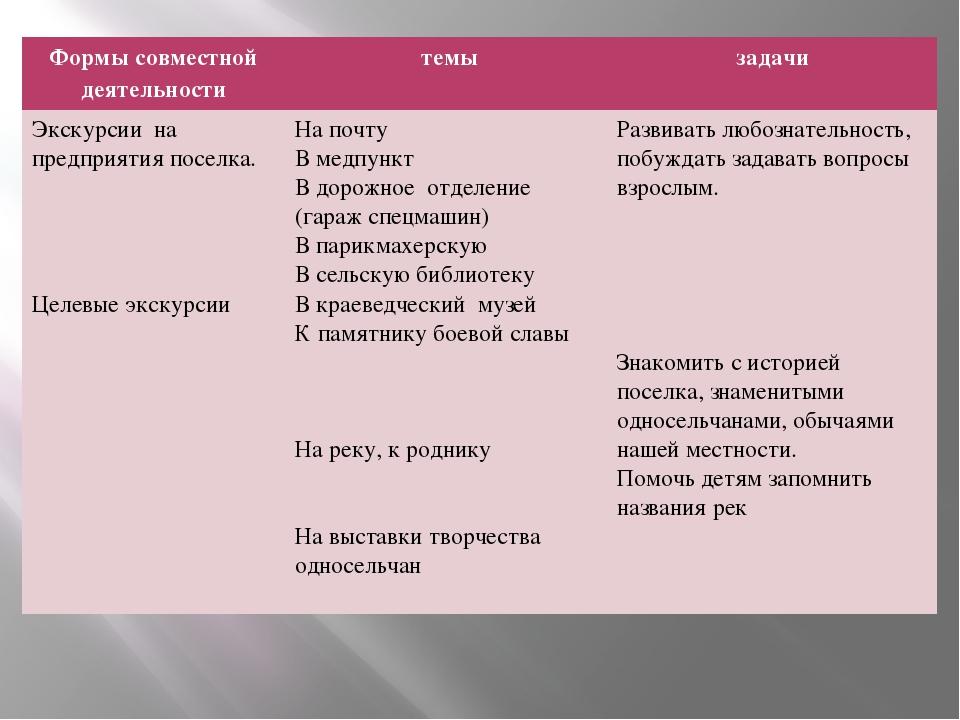 Формы совместной деятельности темы задачи Экскурсиина предприятия поселка. Ц...