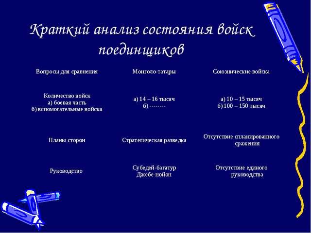 Краткий анализ состояния войск поединщиков Вопросы для сравненияМонголо-тата...