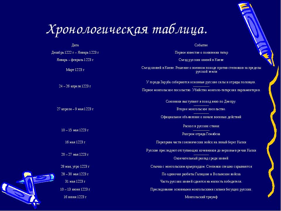 Хронологическая таблица. ДатаСобытие Декабрь 1222 г – Январь 1223 гПервое и...