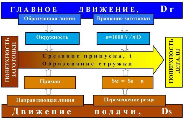 http://epo.ucoz.com/images_2/model_tokarnoj_obrabotki_2.jpg