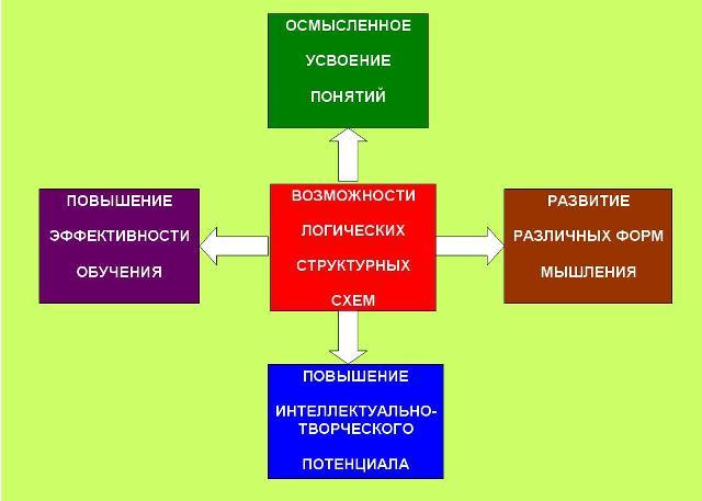 http://epo.ucoz.com/images_2/vozmozhnosti_lss-1.jpg