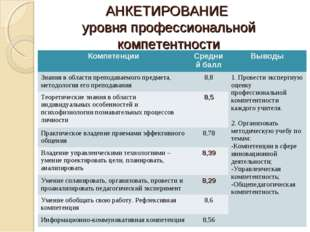 АНКЕТИРОВАНИЕ уровня профессиональной компетентности КомпетенцииСредний балл