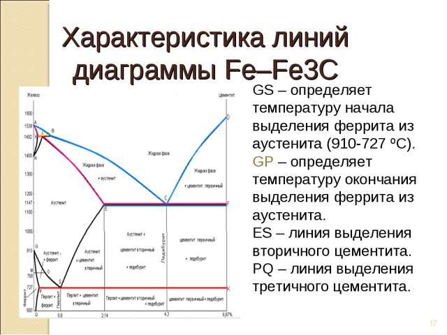 * GS – определяет температуру начала выделения феррита из аустенита (910-727...