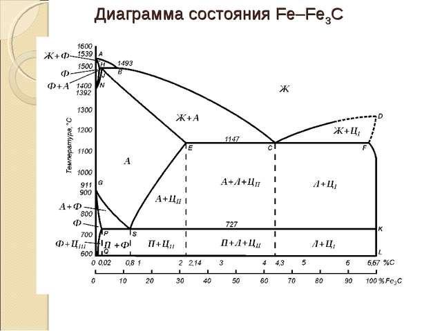 Диаграмма состояния Fe–Fe3C