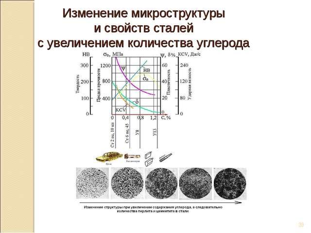 Изменение микроструктуры и свойств сталей с увеличением количества углерода *