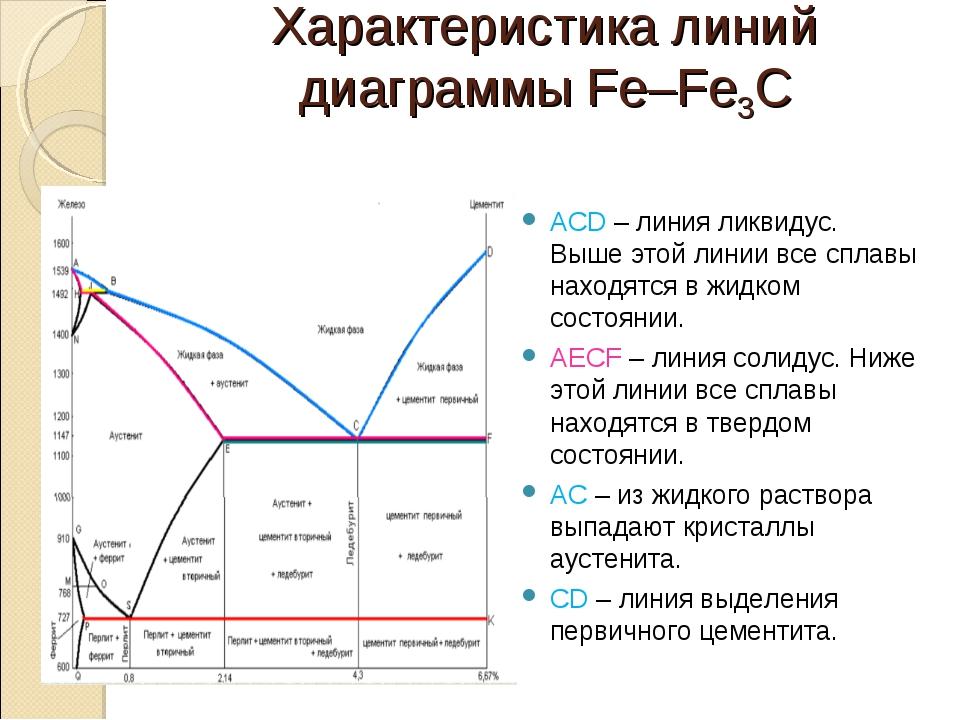 Характеристика линий диаграммы Fe–Fe3C ACD – линия ликвидус. Выше этой линии...