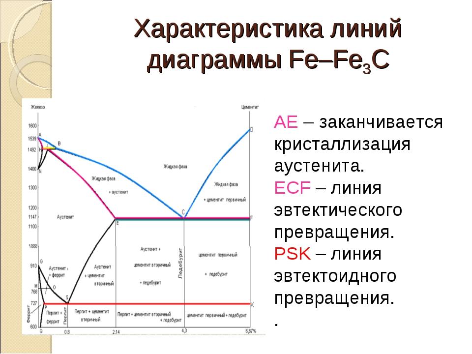 Характеристика линий диаграммы Fe–Fe3C AE – заканчивается кристаллизация ауст...
