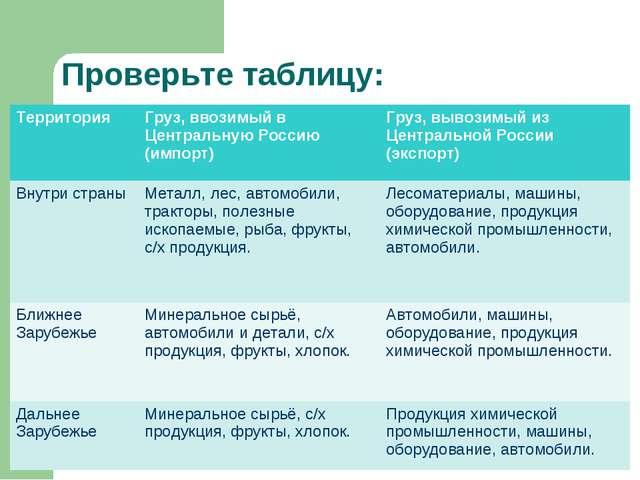 Проверьте таблицу: Территория Груз, ввозимый в Центральную Россию (импорт)Г...