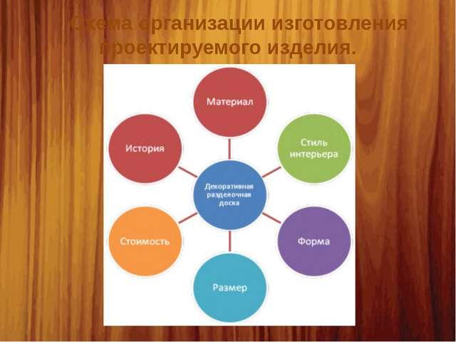 Схема организации изготовления проектируемого изделия.