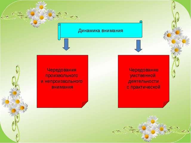 Динамика внимания Чередования произвольного и непроизвольного внимания Чередо...