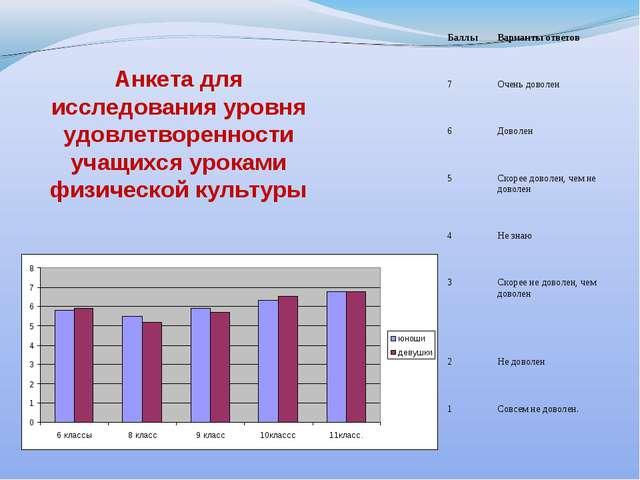 Анкета для исследования уровня удовлетворенности учащихся уроками физической...