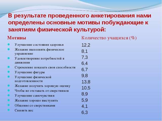 В результате проведенного анкетирования нами определены основные мотивы побуж...