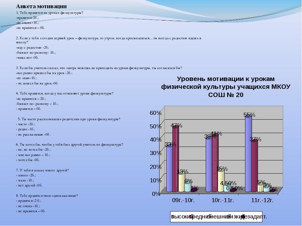 Уровень мотивации к урокам физической культуры учащихся МКОУ СОШ № 20 Анкета...