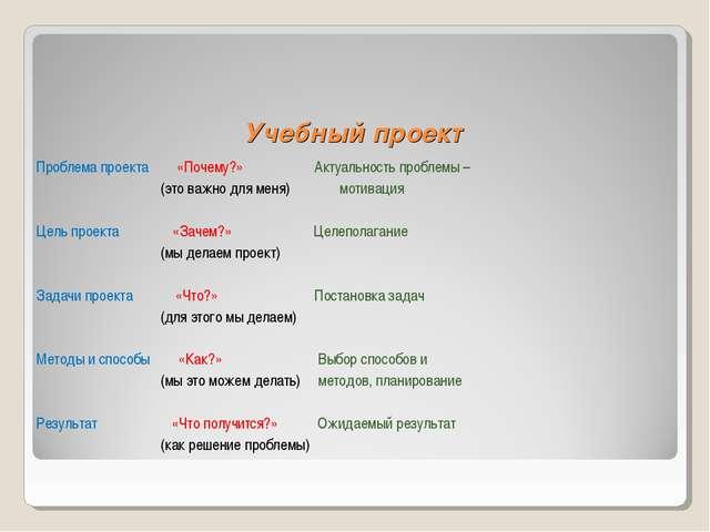 Учебный проект Проблема проекта «Почему?» Актуальность проблемы – (это важно...