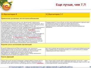 1С:Бухгалтерия 8 – новые возможности для эффективной и удобной работы * Еще л
