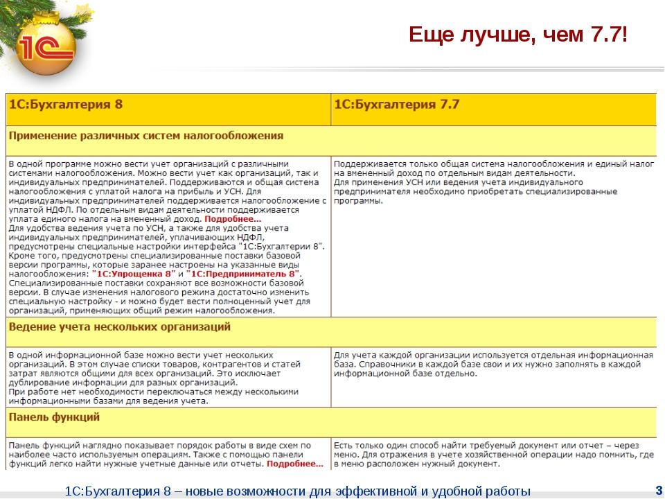 1С:Бухгалтерия 8 – новые возможности для эффективной и удобной работы * Еще л...