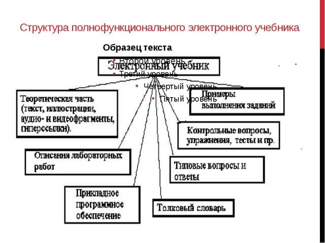 Структура полнофункционального электронного учебника