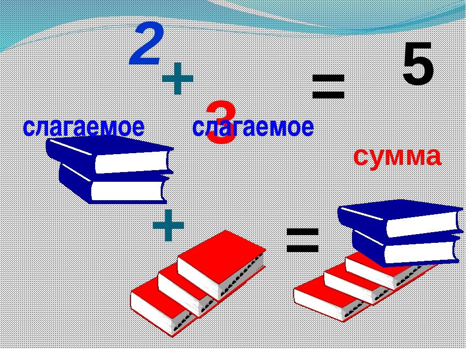 + = 2 + 3 = 5 слагаемое слагаемое сумма