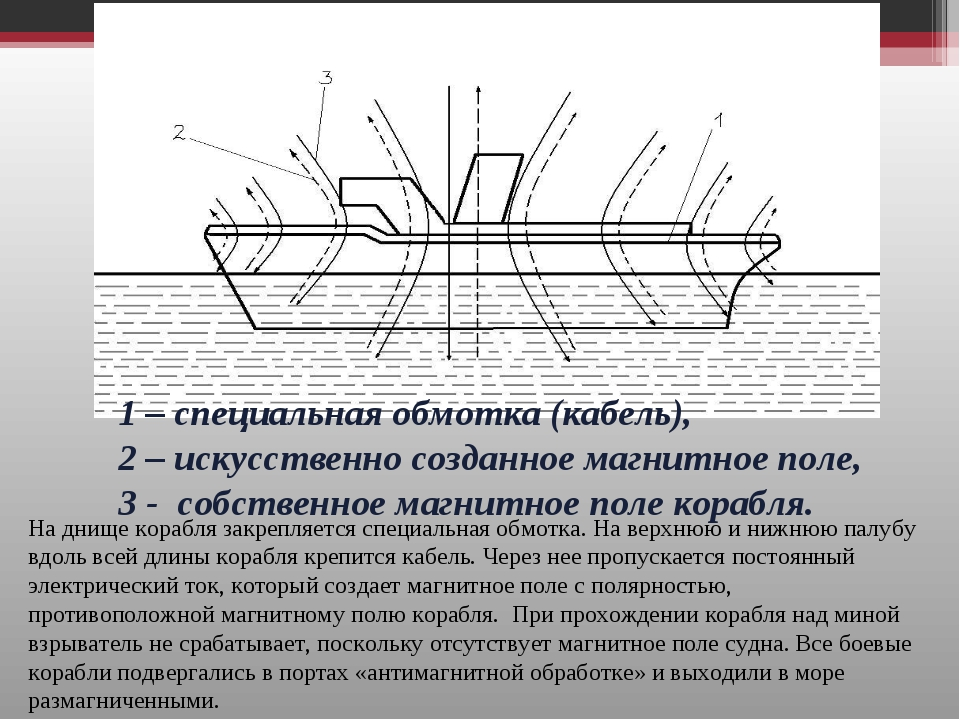 На днище корабля закрепляется специальная обмотка. На верхнюю и нижнюю палубу...
