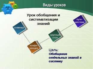 семинар конфе- ренция круглый стол путе- шествие Урок обобщения и систематиза