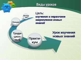 Урок изучения новых знаний Практи- кум Лекция Экскур- сия Виды уроков Цель: и