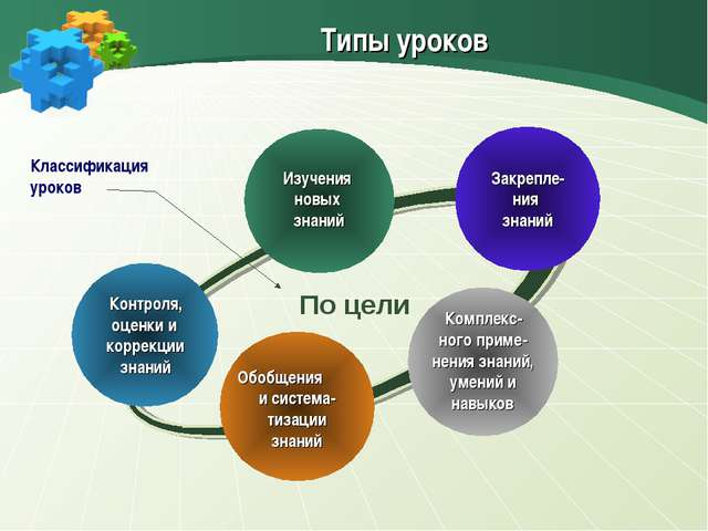 Типы уроков Контроля, оценки и коррекции знаний Изучения новых знаний Закреп...