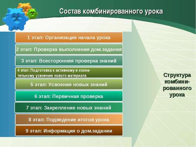 1 этап: Организация начала урока 2 этап: Проверка выполнения дом.задания 3 эт...