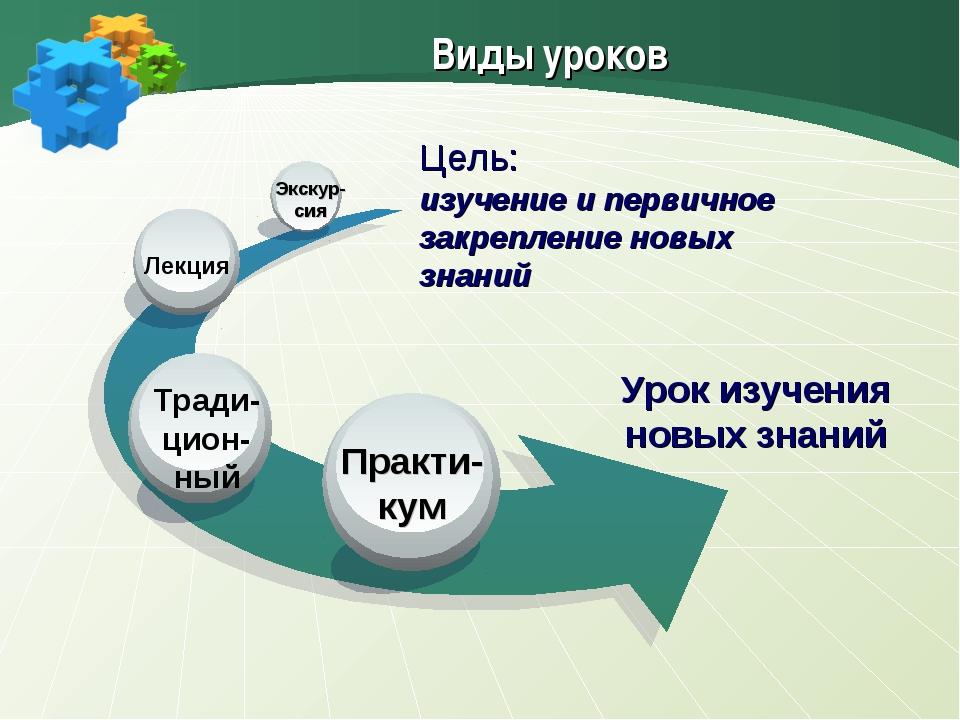 Урок изучения новых знаний Практи- кум Лекция Экскур- сия Виды уроков Цель: и...