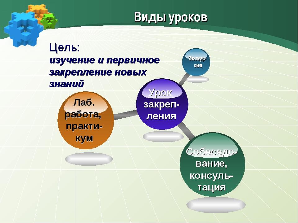 Виды уроков Цель: изучение и первичное закрепление новых знаний