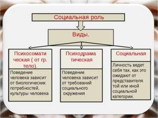 Социальная роль Виды. Психосомати ческая ( от гр. тело). Психодрама тическая