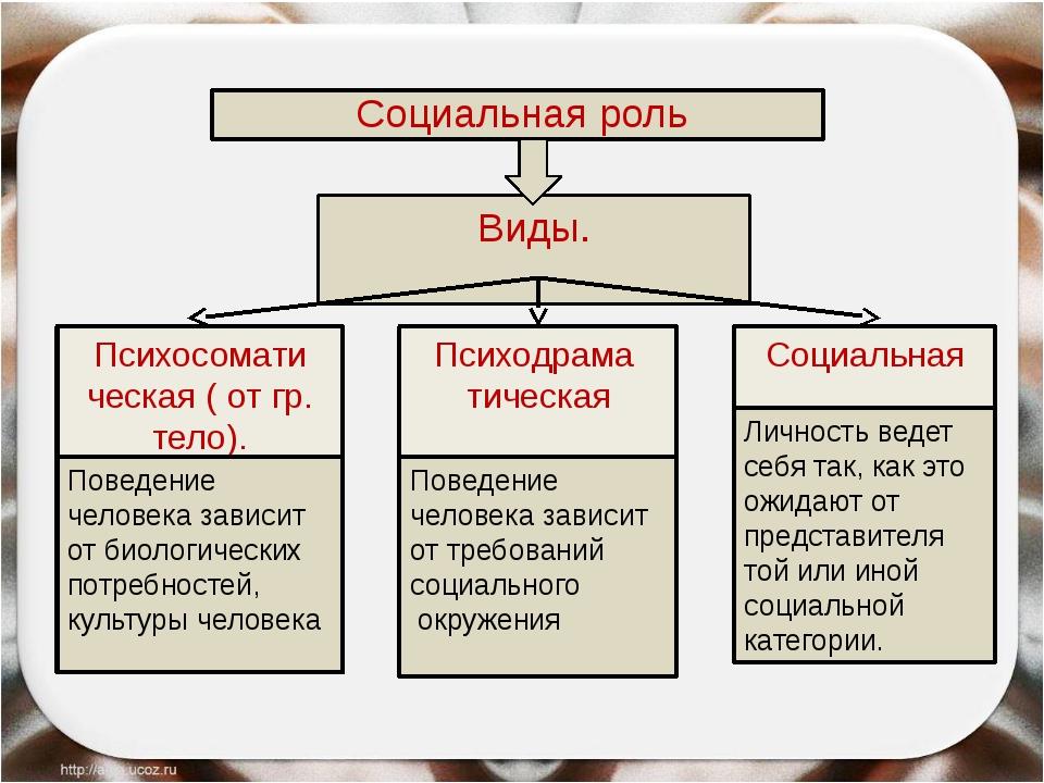 Социальная роль Виды. Психосомати ческая ( от гр. тело). Психодрама тическая...
