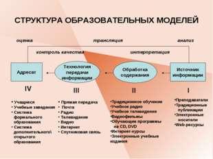 СТРУКТУРА ОБРАЗОВАТЕЛЬНЫХ МОДЕЛЕЙ Технология передачи информации Адресат Обра