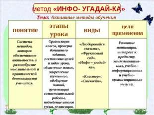 метод «ИНФО- УГАДАЙ-КА» понятие . этапы урока виды цели применения Система м