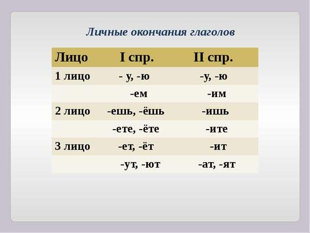 Личные окончания глаголов Лицо Iспр. IIспр. 1 лицо - у, -ю -у, -ю -ем -им 2 л...