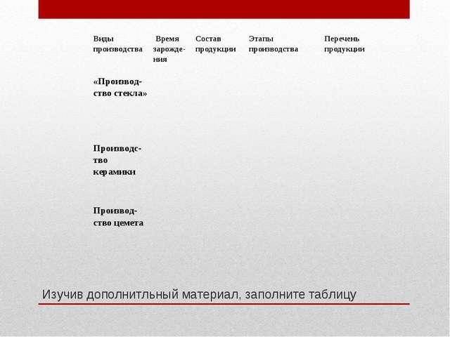 Изучив дополнитльный материал, заполните таблицу Виды производства Время зар...