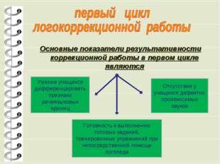 Основные показатели результативности коррекционной работы в первом цикле явля