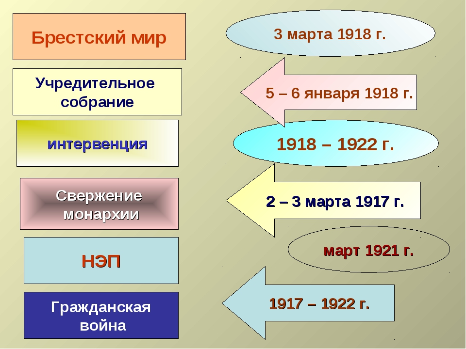 Учредительное собрание интервенция НЭП Брестский мир 3 марта 1918 г. 1918 – 1...