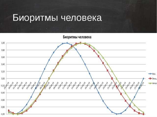Биоритмы человека ученик научится применять формулы связанные с расчетом инфо...
