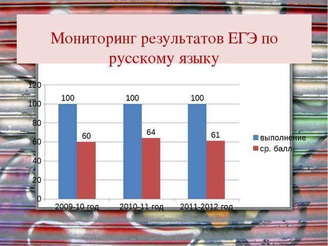 Мониторинг результатов ЕГЭ по русскому языку