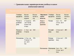 Сравнительная характеристика учебных планов (начальная школа)  Образователь