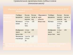 Сравнительная характеристика учебных планов (начальная школа)  Образовательн