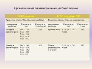 Сравнительная характеристика учебных планов В.В.Воронкова ФГОС для детей ОВЗ
